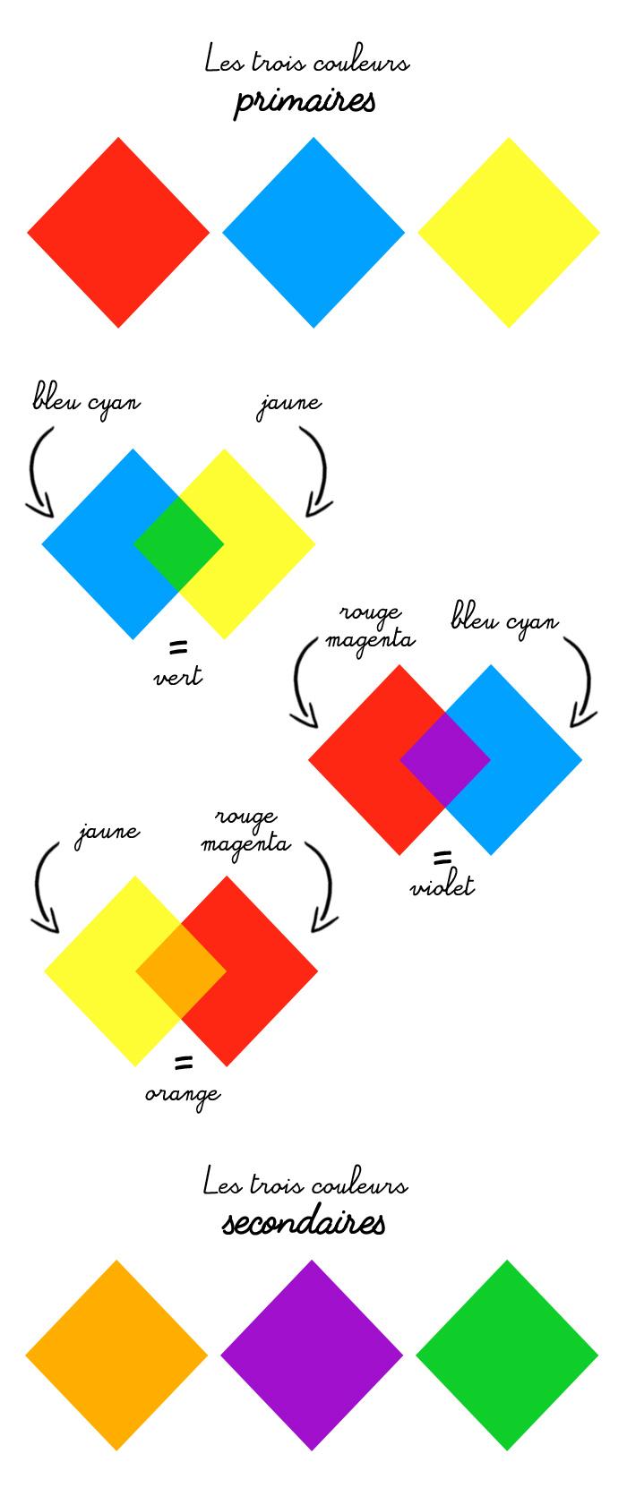 couleurs primaires et secondaires